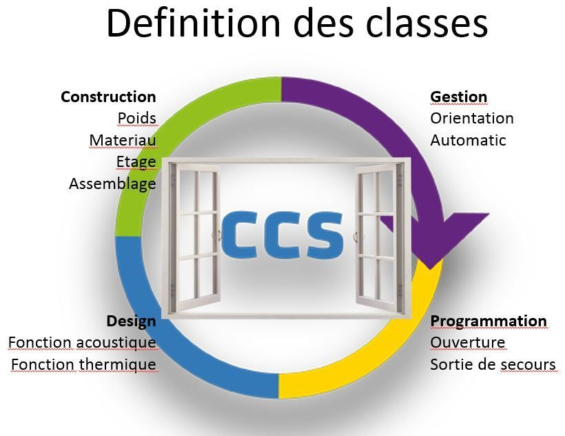 CCS_definition_des_classes
