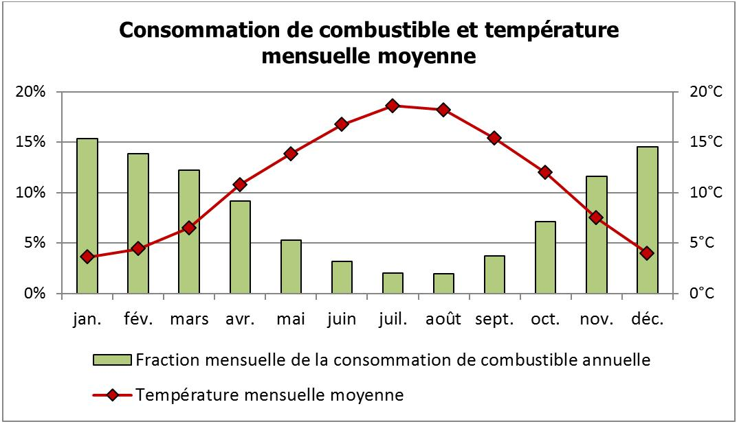 consommation_combustible_temperature_mensuelle_moyenne