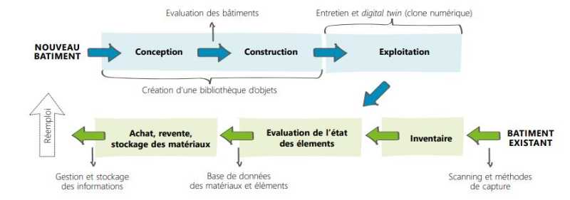 CSTC-integration-BIM-etapes-processus-construction-demolition